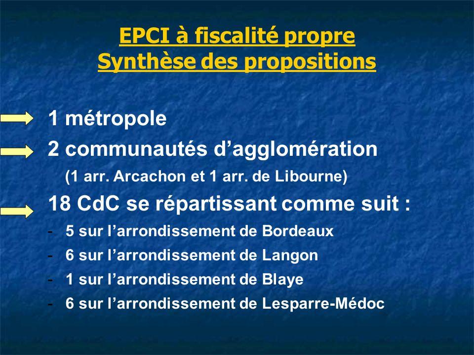 EPCI à fiscalité propre Synthèse des propositions 1 métropole 2 communautés dagglomération (1 arr.