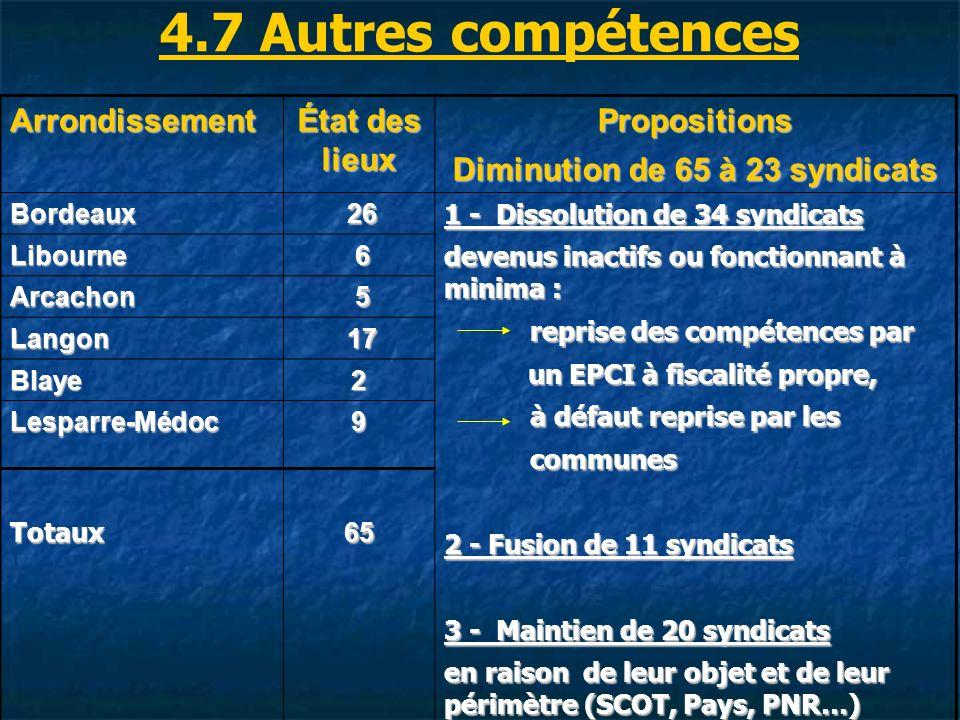 Arrondissement État des lieux Propositions Diminution de 65 à 23 syndicats Bordeaux 26 26 1 - Dissolution de 34 syndicats devenus inactifs ou fonctionnant à minima : reprise des compétences par reprise des compétences par un EPCI à fiscalité propre, un EPCI à fiscalité propre, à défaut reprise par les à défaut reprise par les communes communes 2 - Fusion de 11 syndicats 3 - Maintien de 20 syndicats en raison de leur objet et de leur périmètre (SCOT, Pays, PNR…) Libourne 6 Arcachon 5 Langon 17 17 Blaye2 Lesparre-Médoc9 Totaux65 4.7 Autres compétences