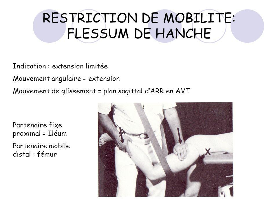RESTRICTION DE MOBILITE: FLESSUM DE HANCHE Indication : extension limitée Mouvement angulaire = extension Mouvement de glissement = plan sagittal dARR