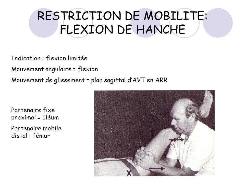 RESTRICTION DE MOBILITE: FLEXION DE HANCHE Indication : flexion limitée Mouvement angulaire = flexion Mouvement de glissement = plan sagittal dAVT en