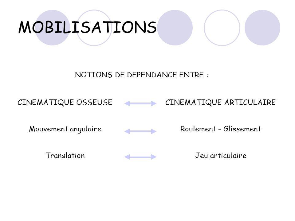 MOBILISATIONS NOTIONS DE DEPENDANCE ENTRE : CINEMATIQUE OSSEUSE Mouvement angulaire Translation CINEMATIQUE ARTICULAIRE Roulement – Glissement Jeu art