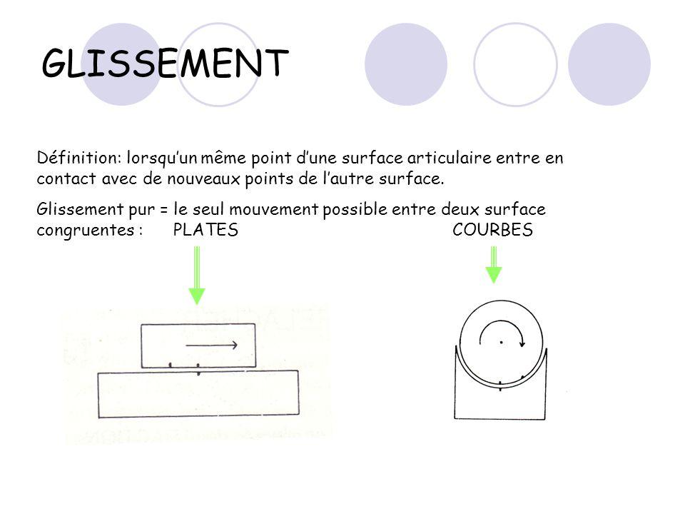 ROULEMENT Définition: lorsque deux points équidistants dune surface entrent en contact avec deux points également équidistants de lautre surface.