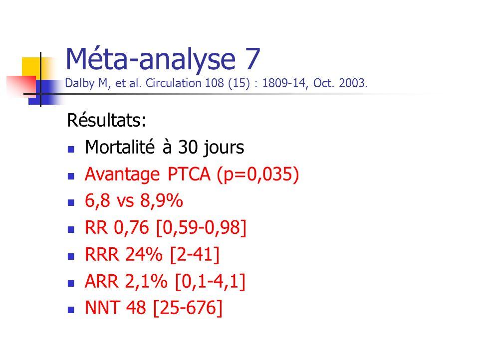 Méta-analyse 7 Dalby M, et al. Circulation 108 (15) : 1809-14, Oct. 2003. Résultats: Mortalité à 30 jours Avantage PTCA (p=0,035) 6,8 vs 8,9% RR 0,76