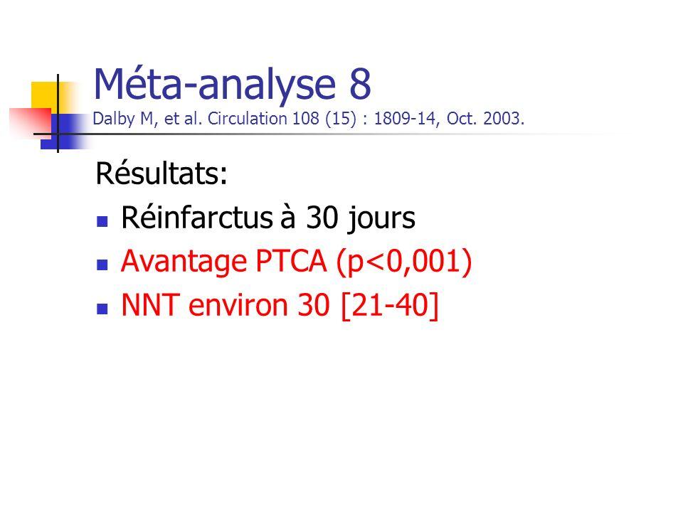 Méta-analyse 8 Dalby M, et al. Circulation 108 (15) : 1809-14, Oct. 2003. Résultats: Réinfarctus à 30 jours Avantage PTCA (p<0,001) NNT environ 30 [21
