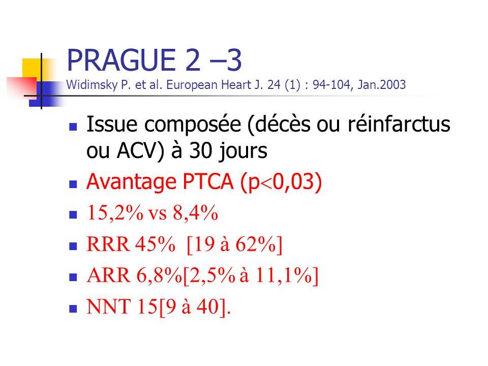 PRAGUE 2 –3 Widimsky P. et al. European Heart J. 24 (1) : 94-104, Jan.2003 Issue composée (décès ou réinfarctus ou ACV) à 30 jours Avantage PTCA (p 0,