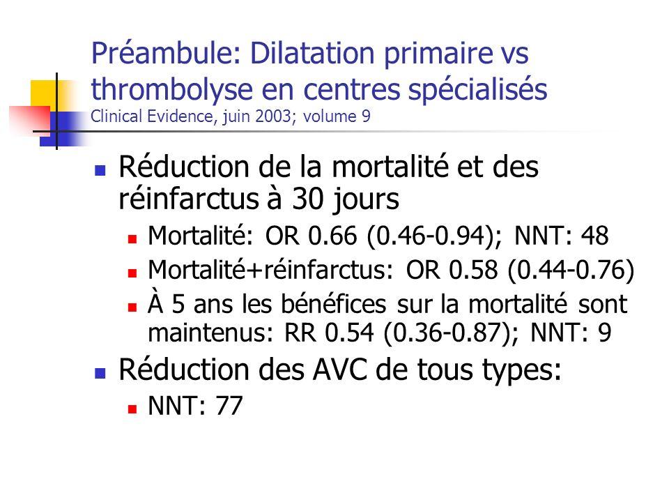 Thrombolyse Vs Transfert Pour Angioplastie 3 études: 1 Méta-analyse(2003) 2 études originales (2003): PRAGUE 2 (Tchécoslovaquie) DANAMI 2 (Danemark) 68% du poids de la méta-analyse provient de ces 2 études