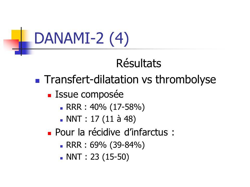 DANAMI-2 (4) Résultats Transfert-dilatation vs thrombolyse Issue composée RRR : 40% (17-58%) NNT : 17 (11 à 48) Pour la récidive dinfarctus : RRR : 69