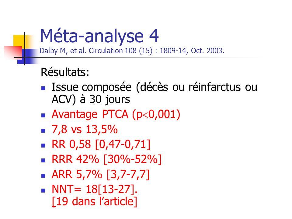 Méta-analyse 4 Dalby M, et al. Circulation 108 (15) : 1809-14, Oct. 2003. Résultats: Issue composée (décès ou réinfarctus ou ACV) à 30 jours Avantage