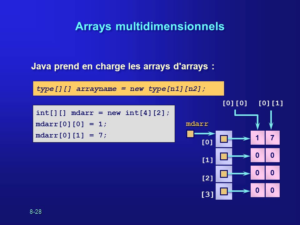 8-28 Arrays multidimensionnels Java prend en charge les arrays d arrays : type[][] arrayname = new type[n1][n2]; int[][] mdarr = new int[4][2]; mdarr[0][0] = 1; mdarr[0][1] = 7; [0] [1] [2] [3] [0][0][0][1] 17 00 00 00 mdarr