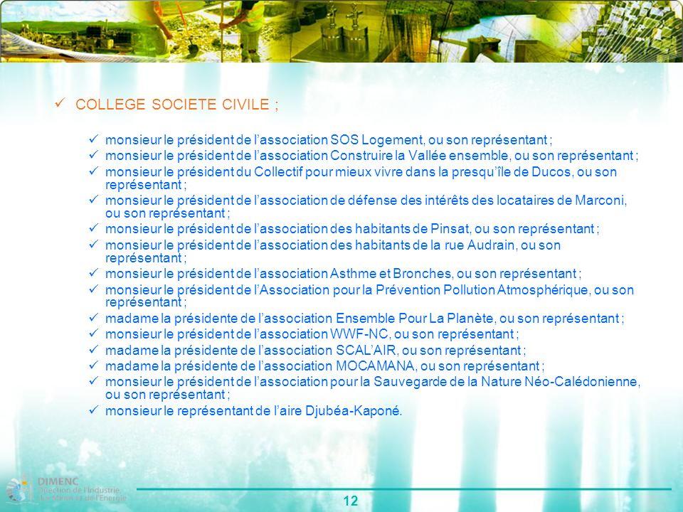 12 COLLEGE SOCIETE CIVILE ; monsieur le président de lassociation SOS Logement, ou son représentant ; monsieur le président de lassociation Construire