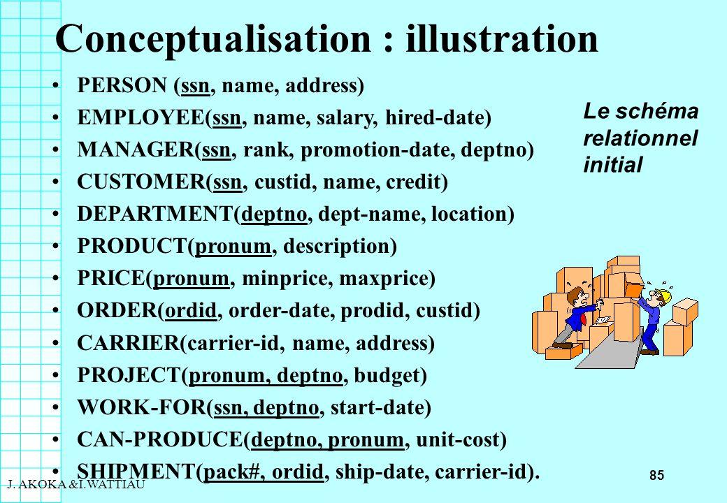 85 J. AKOKA &I.WATTIAU Conceptualisation : illustration PERSON (ssn, name, address) EMPLOYEE(ssn, name, salary, hired-date) MANAGER(ssn, rank, promoti