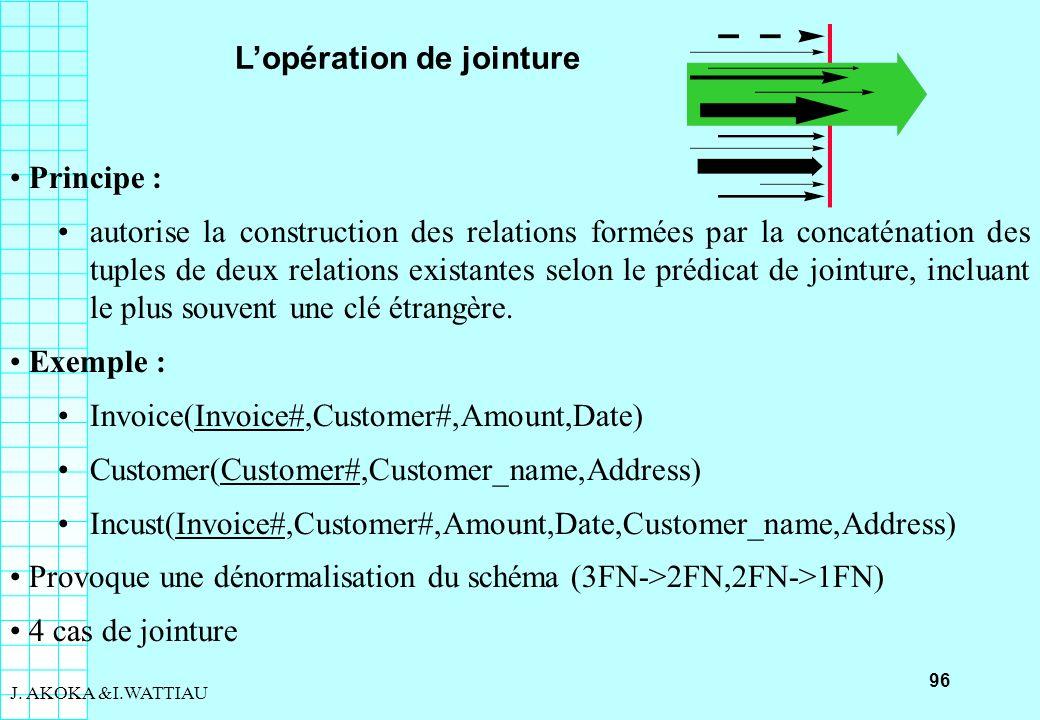 96 J. AKOKA &I.WATTIAU Lopération de jointure Principe : autorise la construction des relations formées par la concaténation des tuples de deux relati