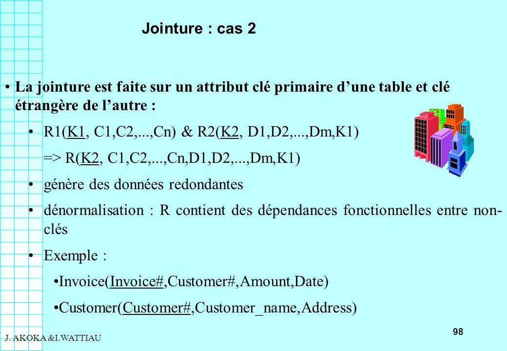 98 J. AKOKA &I.WATTIAU Jointure : cas 2 La jointure est faite sur un attribut clé primaire dune table et clé étrangère de lautre : R1(K1, C1,C2,...,Cn