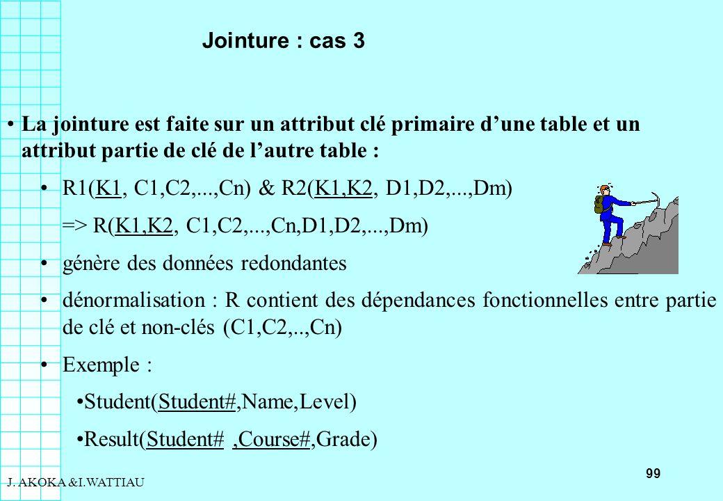 99 J. AKOKA &I.WATTIAU Jointure : cas 3 La jointure est faite sur un attribut clé primaire dune table et un attribut partie de clé de lautre table : R