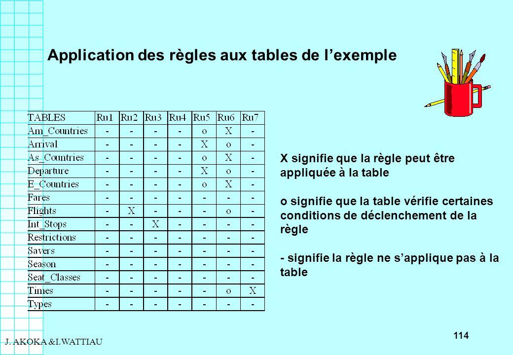 114 J. AKOKA &I.WATTIAU X signifie que la règle peut être appliquée à la table o signifie que la table vérifie certaines conditions de déclenchement d