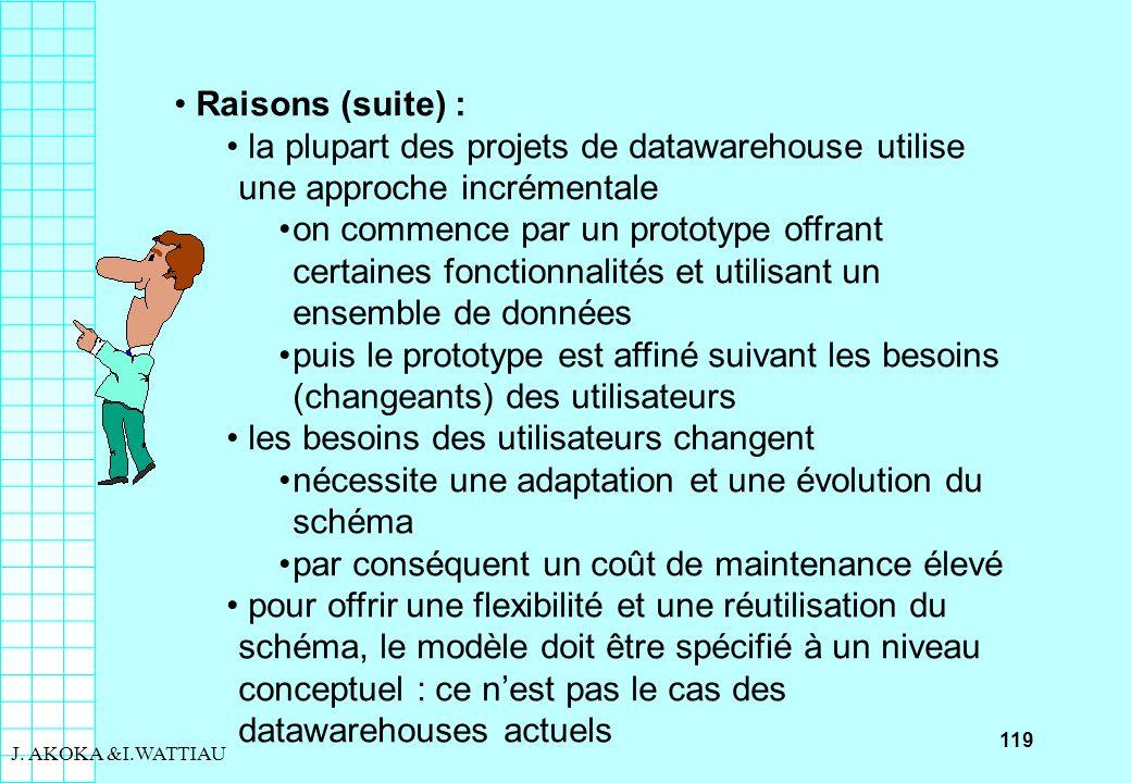 119 J. AKOKA &I.WATTIAU Raisons (suite) : la plupart des projets de datawarehouse utilise une approche incrémentale on commence par un prototype offra