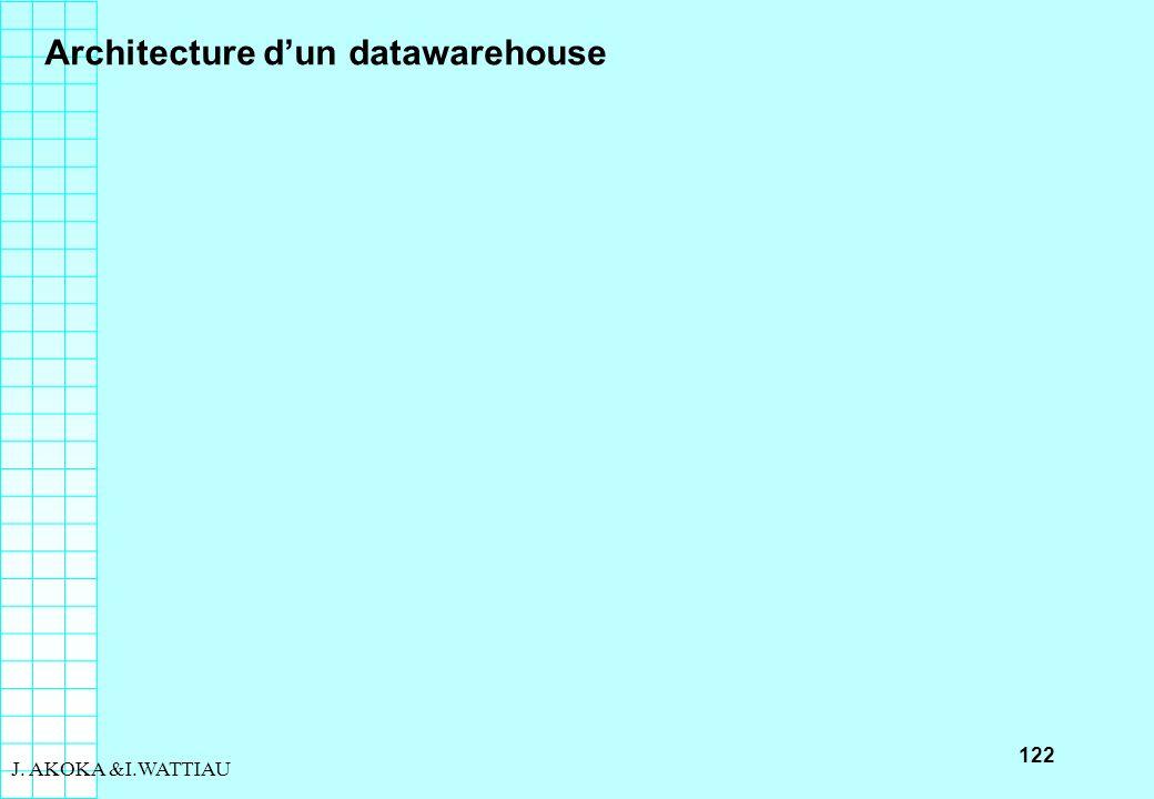 122 J. AKOKA &I.WATTIAU Architecture dun datawarehouse
