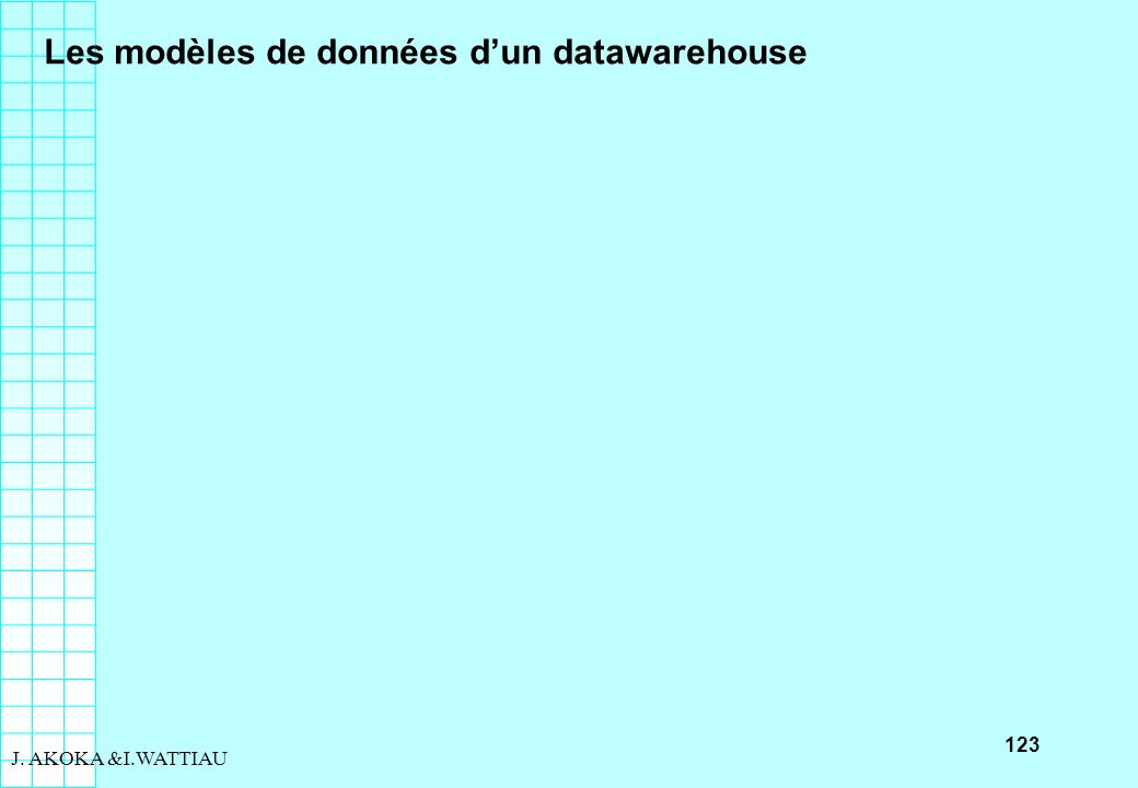 123 J. AKOKA &I.WATTIAU Les modèles de données dun datawarehouse