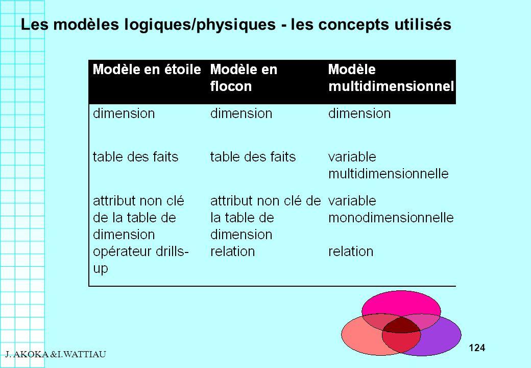 124 J. AKOKA &I.WATTIAU Les modèles logiques/physiques - les concepts utilisés
