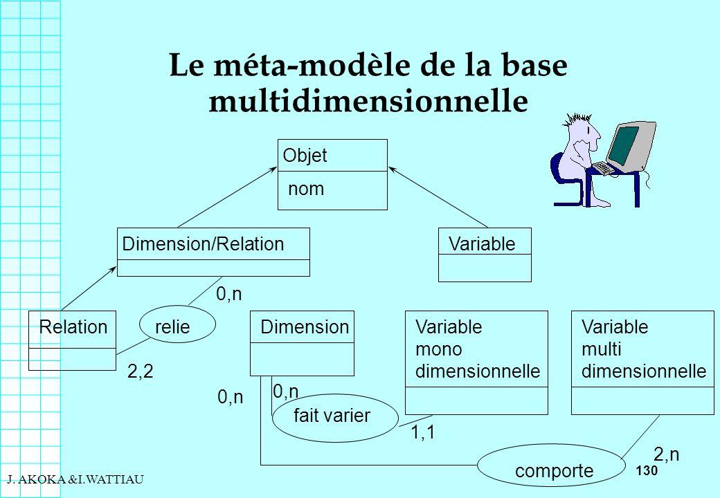 130 J. AKOKA &I.WATTIAU Le méta-modèle de la base multidimensionnelle Objet nom Dimension/Relation Relationrelie 0,n 2,2 Dimension Variable mono dimen