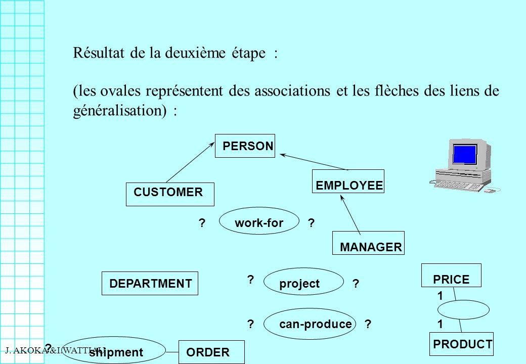 89 J. AKOKA &I.WATTIAU Résultat de la deuxième étape : (les ovales représentent des associations et les flèches des liens de généralisation) : PERSON