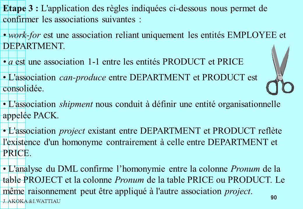 90 J. AKOKA &I.WATTIAU Etape 3 : L'application des règles indiquées ci-dessous nous permet de confirmer les associations suivantes : work-for est une
