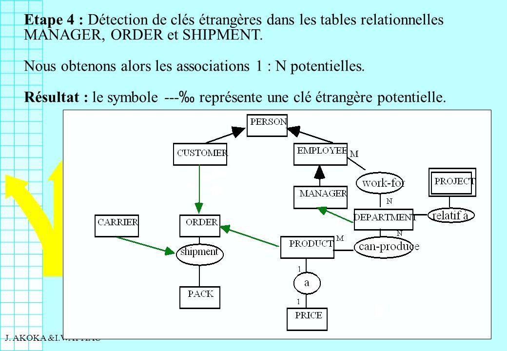 93 J. AKOKA &I.WATTIAU Etape 4 : Détection de clés étrangères dans les tables relationnelles MANAGER, ORDER et SHIPMENT. Nous obtenons alors les assoc