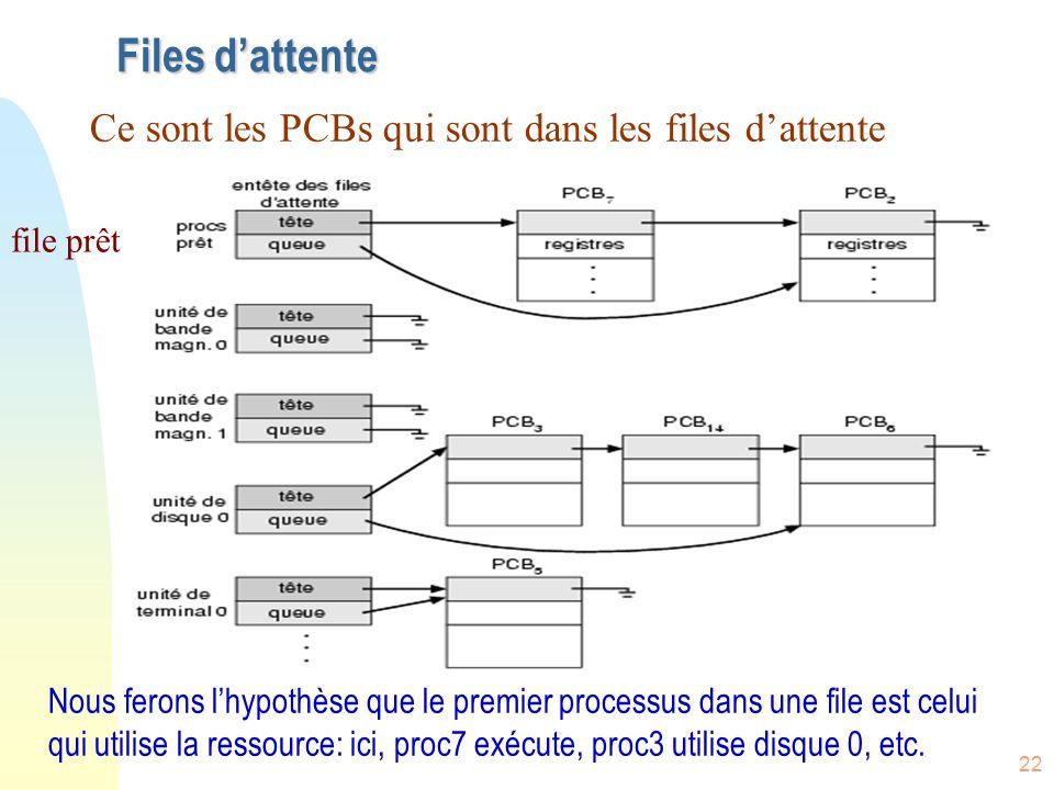 22 Files dattente file prêt Nous ferons lhypothèse que le premier processus dans une file est celui qui utilise la ressource: ici, proc7 exécute, proc3 utilise disque 0, etc.