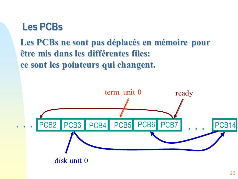 23 Les PCBs ready disk unit 0...PCB4... PCB2 PCB3 PCB5 PCB6 PCB7 PCB14 term.
