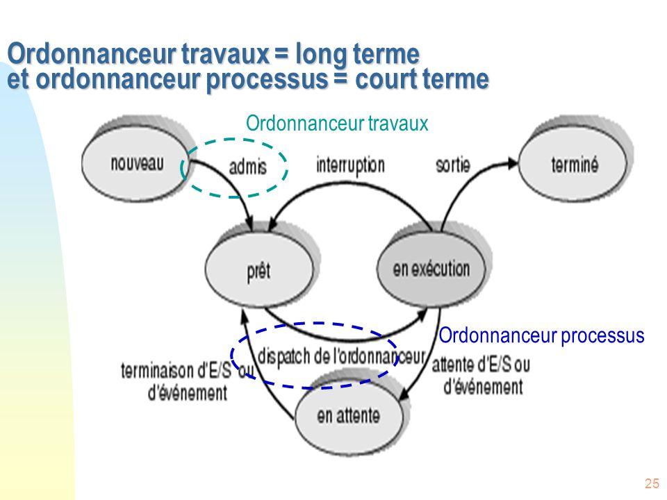 25 Ordonnanceur travaux = long terme et ordonnanceur processus = court terme Ordonnanceur travaux Ordonnanceur processus