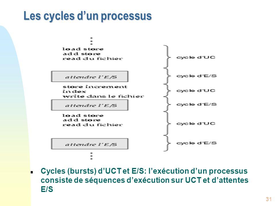 31 Les cycles dun processus n Cycles (bursts) dUCT et E/S: lexécution dun processus consiste de séquences dexécution sur UCT et dattentes E/S