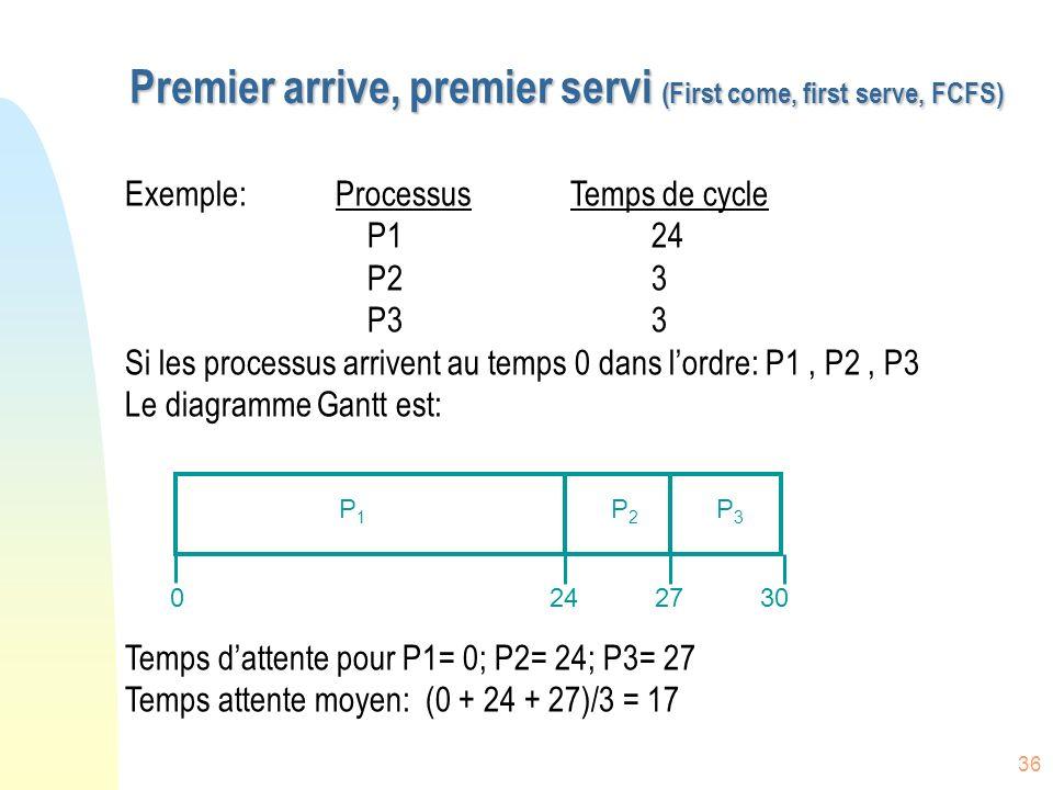 36 Premier arrive, premier servi (First come, first serve, FCFS) Exemple:Processus Temps de cycle P124 P2 3 P3 3 Si les processus arrivent au temps 0 dans lordre: P1, P2, P3 Le diagramme Gantt est: Temps dattente pour P1= 0; P2= 24; P3= 27 Temps attente moyen: (0 + 24 + 27)/3 = 17 P1P1 P2P2 P3P3 2427300