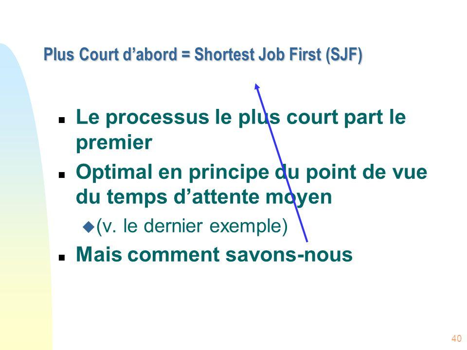40 Plus Court dabord = Shortest Job First (SJF) n Le processus le plus court part le premier n Optimal en principe du point de vue du temps dattente moyen u (v.