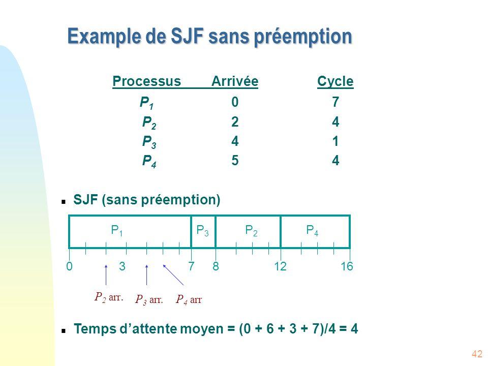 42 ProcessusArrivéeCycle P 1 07 P 2 24 P 3 41 P 4 54 n SJF (sans préemption) n Temps dattente moyen = (0 + 6 + 3 + 7)/4 = 4 Example de SJF sans préemption P1P1 P3P3 P2P2 73160 P4P4 812 P 2 arr.
