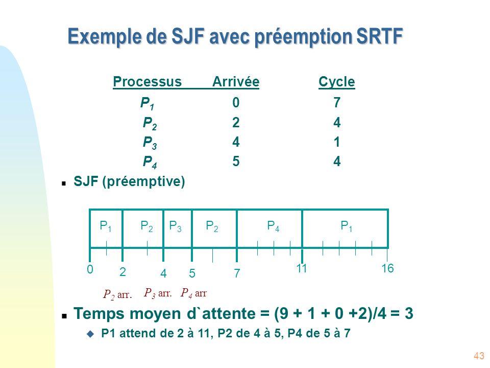43 Exemple de SJF avec préemption SRTF ProcessusArrivéeCycle P 1 07 P 2 24 P 3 41 P 4 54 n SJF (préemptive) n Temps moyen d`attente = (9 + 1 + 0 +2)/4 = 3 u P1 attend de 2 à 11, P2 de 4 à 5, P4 de 5 à 7 P1P1 P3P3 P2P2 4 2 11 0 P4P4 57 P2P2 P1P1 16 P 2 arr.