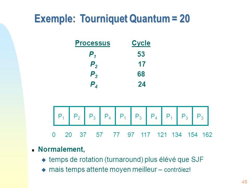 46 Exemple: Tourniquet Quantum = 20 ProcessusCycle P 1 53 P 2 17 P 3 68 P 4 24 n Normalement, u temps de rotation (turnaround) plus élévé que SJF u mais temps attente moyen meilleur – contrôlez.