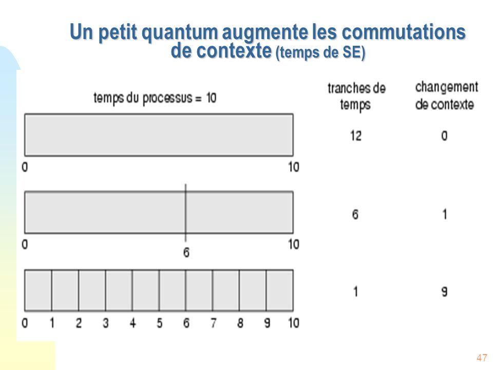 47 Un petit quantum augmente les commutations de contexte (temps de SE)