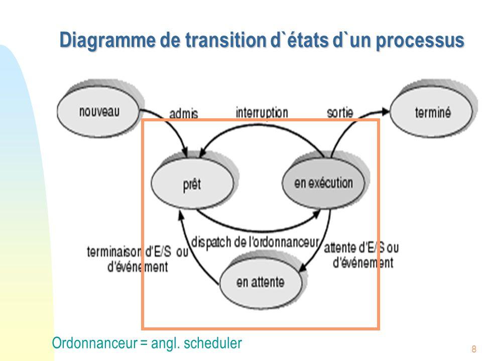19 La Pile dun processus A B Appel AAppel B PILE Données P Données B Données A P