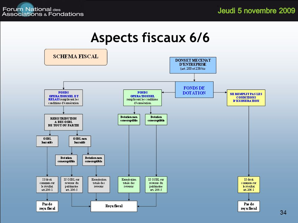 34 Aspects fiscaux 6/6