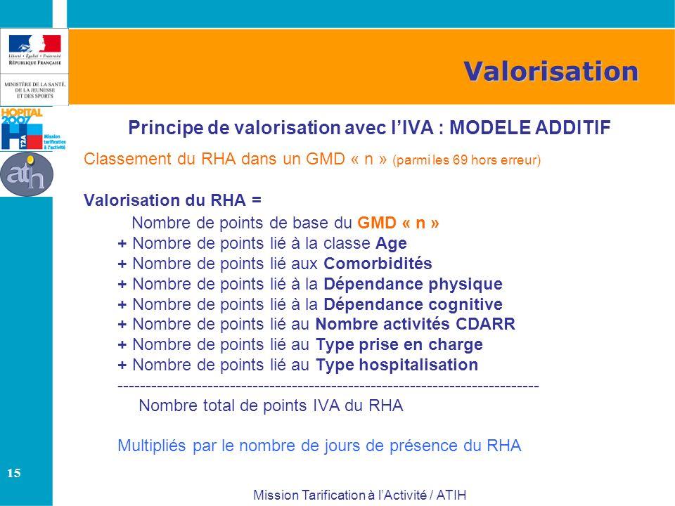 15 Mission Tarification à lActivité / ATIH Principe de valorisation avec lIVA : MODELE ADDITIF Classement du RHA dans un GMD « n » (parmi les 69 hors