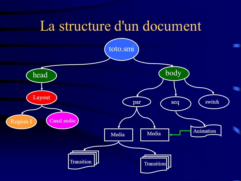 La structure d'un document toto.smi head body seq switch par Layout Region 1 Media Canal audio Media Transition Animation Transition