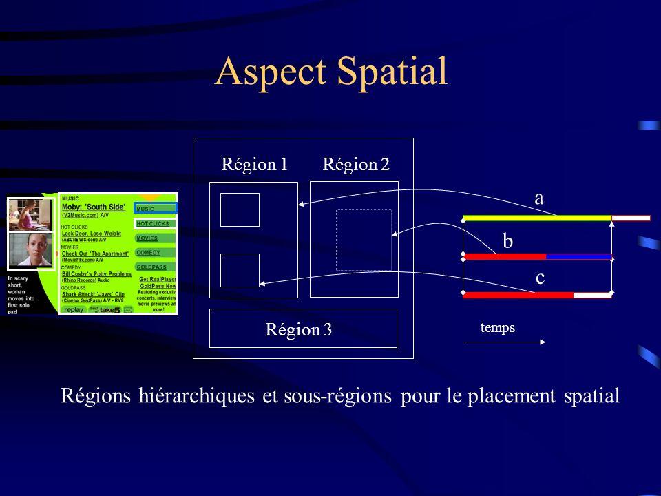 Aspect Spatial Région 1Région 2 Région 3 b c a temps Régions hiérarchiques et sous-régions pour le placement spatial