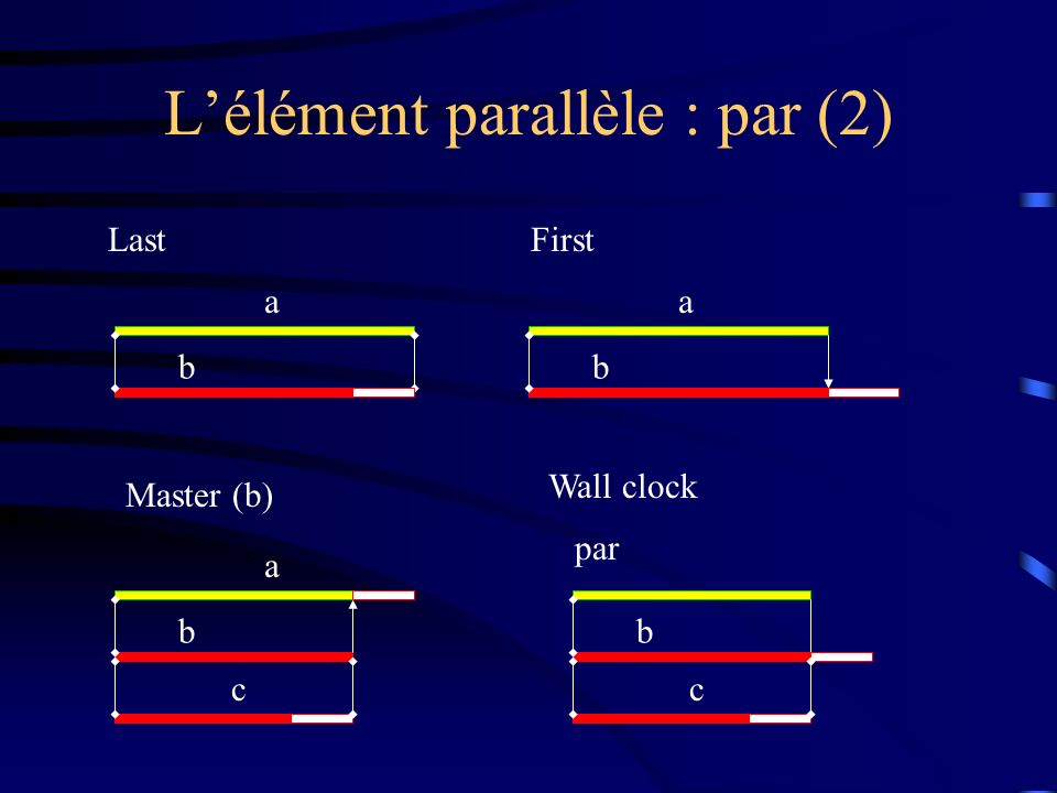Lélément parallèle : par (2) LastFirst Master (b) a b Wall clock a b a b c b c par