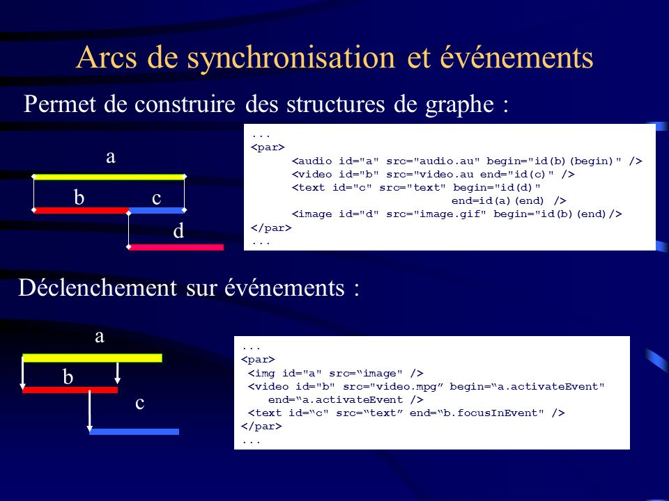 Arcs de synchronisation et événements Permet de construire des structures de graphe : a cb d... <text id=