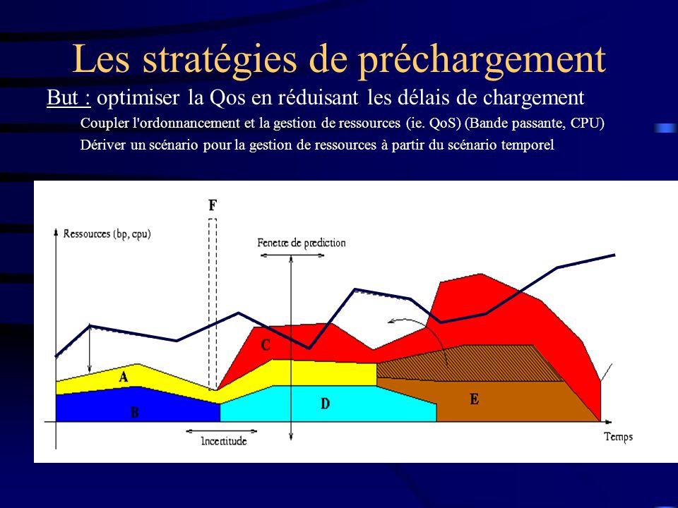 Les stratégies de préchargement But : optimiser la Qos en réduisant les délais de chargement Coupler l'ordonnancement et la gestion de ressources (ie.