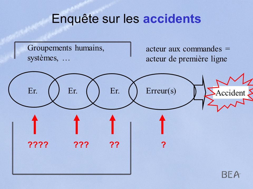 Enquête sur les accidents Accident Erreur(s) acteur aux commandes = acteur de première ligne Groupements humains, systèmes, … Er. ??????????
