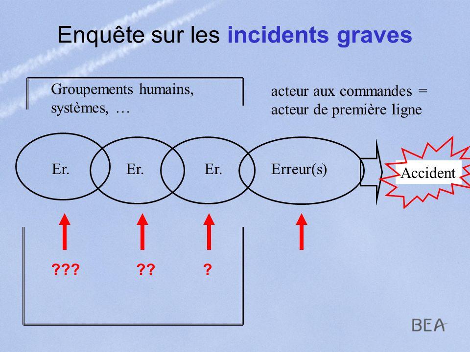 Enquête sur les incidents graves Accident Erreur(s) acteur aux commandes = acteur de première ligne Groupements humains, systèmes, … Er. ??????