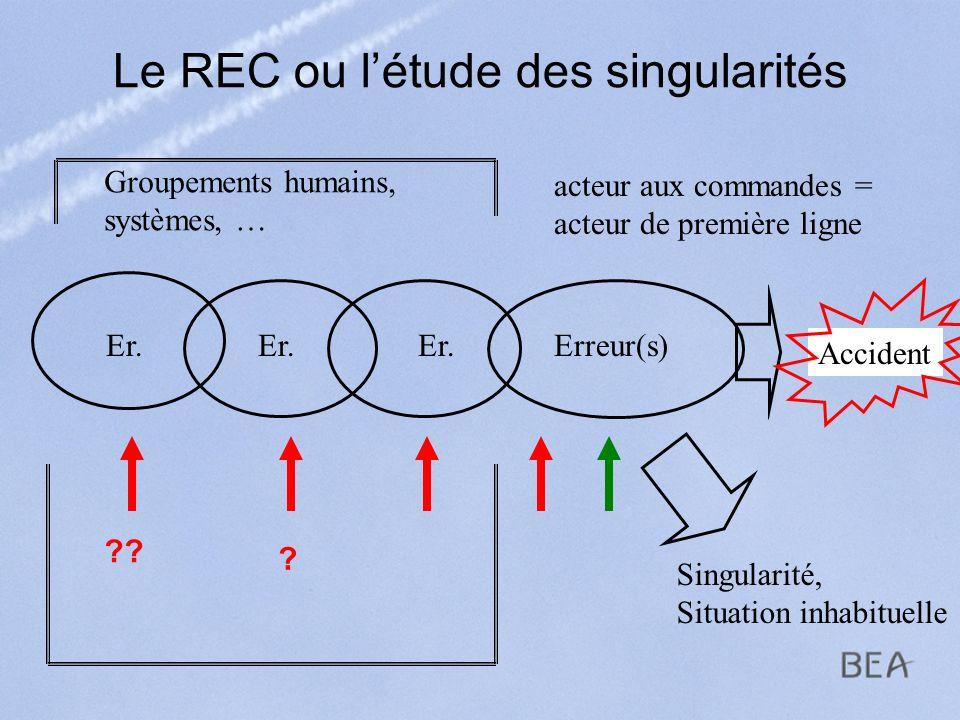 Le REC ou létude des singularités Accident Erreur(s) acteur aux commandes = acteur de première ligne Groupements humains, systèmes, … Er. ?? Singulari