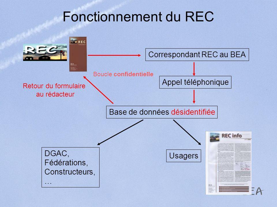 Fonctionnement du REC Correspondant REC au BEA Appel téléphonique Base de données désidentifiée Retour du formulaire au rédacteur DGAC, Fédérations, C