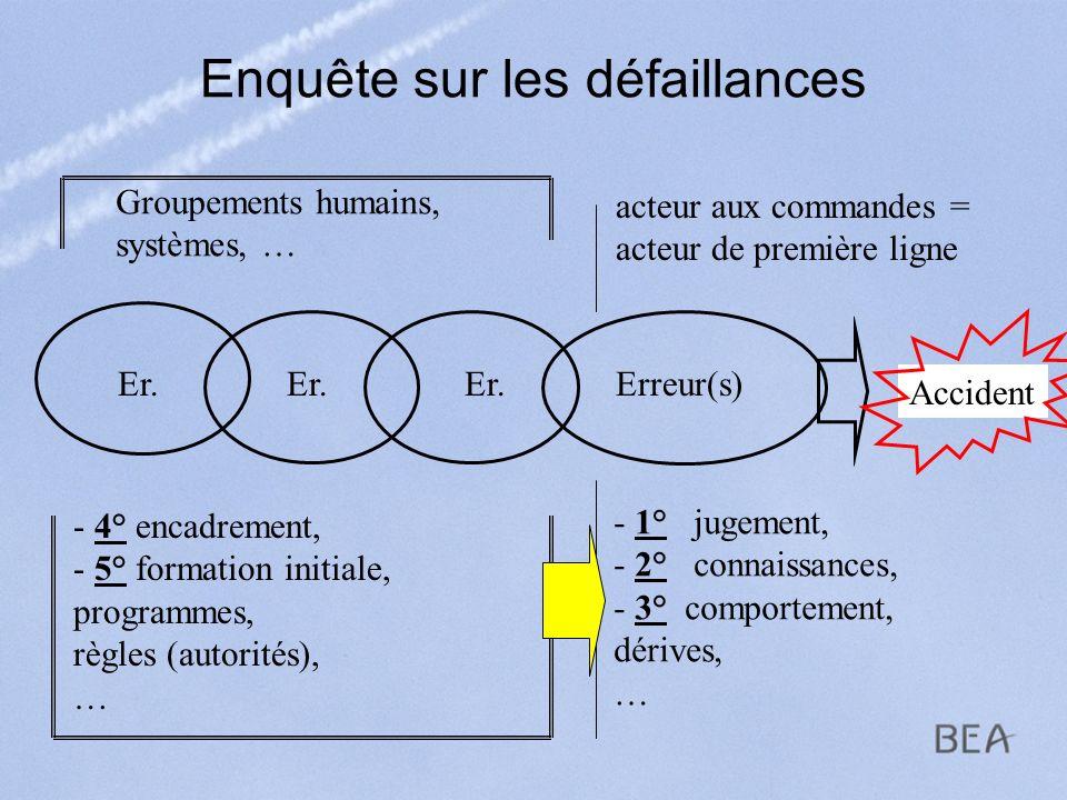 Enquête sur les défaillances Accident Erreur(s) acteur aux commandes = acteur de première ligne - 1° jugement, - 2° connaissances, - 3° comportement,